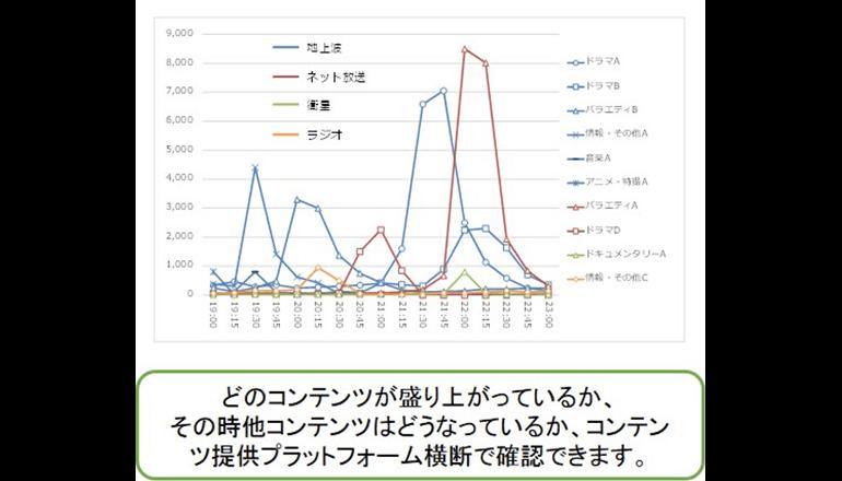 各コンテンツ横断型のTwitter分析レポートを提供開始