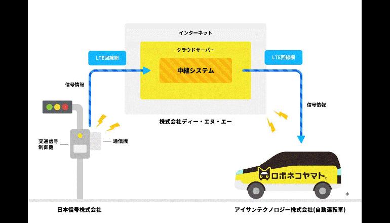 信号情報をLTEを用いた自動運転車両に活用した公道での実証実験