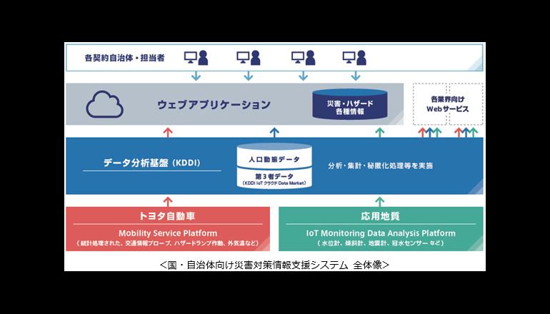 自治体向け災害対策情報支援システムの実証実験、KDDI、トヨタ、応用地質