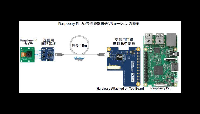 Raspberry Pi カメラの長距離伝送モジュールの製品化