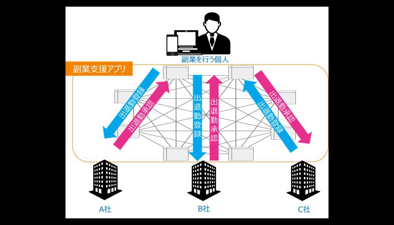 ブロックチェーンを活用した副業労務管理の実証実験を実施