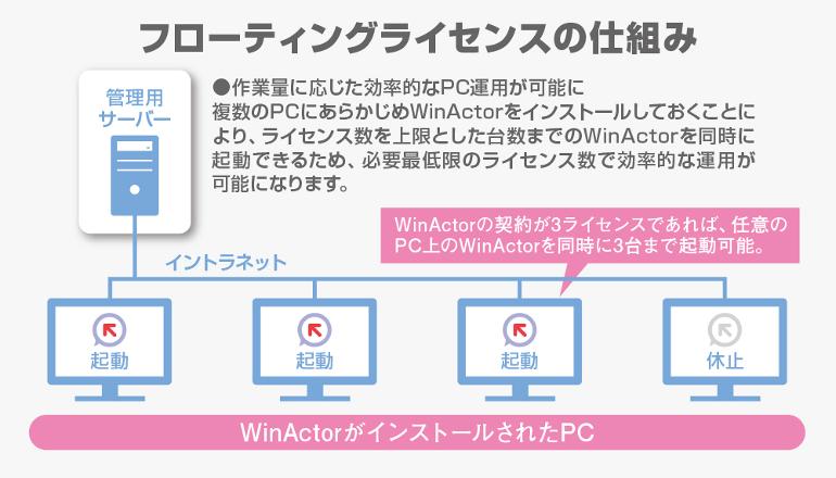 RPAツールをより利用しやすく、フローティングライセンスに対応