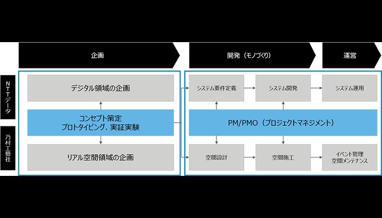 デジタルとリアル空間の融合に向けて協業、NTTデータと乃村工藝社