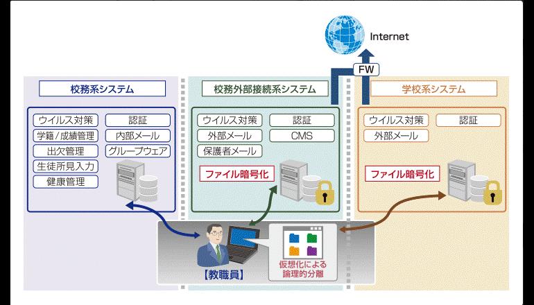 自治体・教育機関向けのファイル暗号化製品を提供開始、ALSI