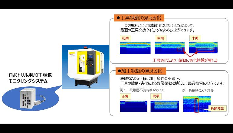 振動データの見える化システムを開発