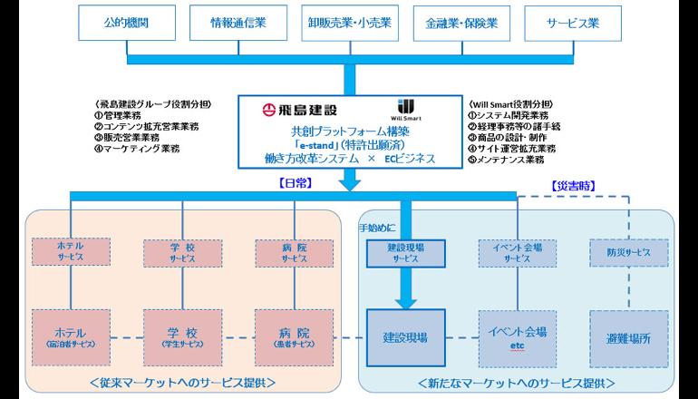 働き方改革×電子商取引のプラットフォームサービスを始動