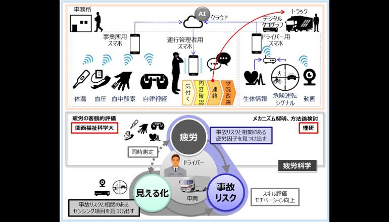物流IoT、ドライバーの事故リスク排除に向けて