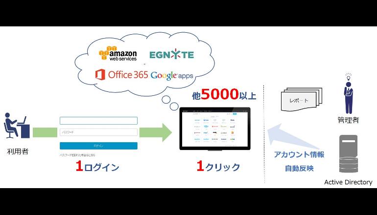 5000超のクラウドサービスとWebアプリを一元管理