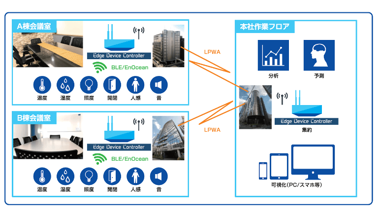 IoT/AIを活用した会議室モニタリングシステム
