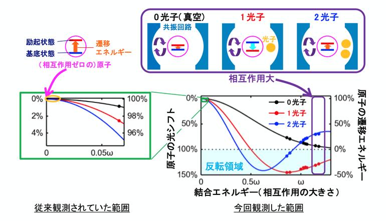 人工原子、光子との相互作用で巨大エネルギーシフトを生成!