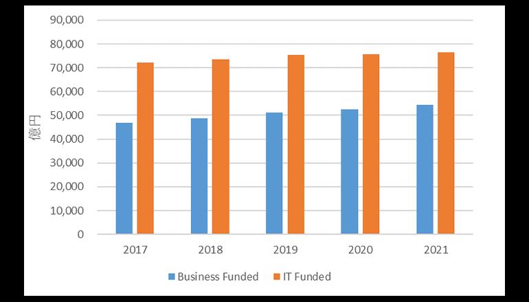 国内LOB部門のIT支出が増加傾向に、IDC調査