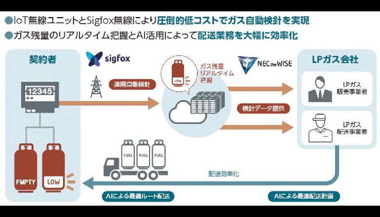 LPガスメーターデータ収集の大規模な実証実験、名古屋市で