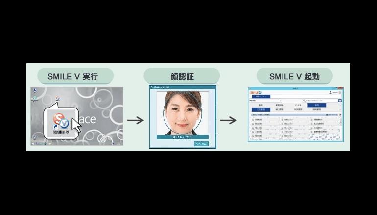 顔認証で業務システムに簡単ログオンが可能に
