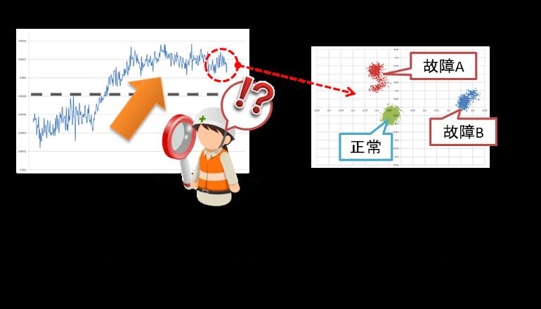 製造IoT、AI用いたビーグデータ分析にて現場の故障予測