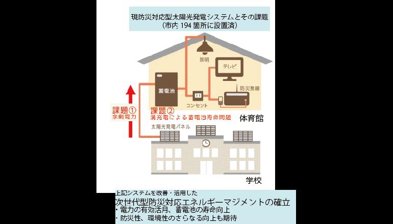 仙台市内で次世代型防災対応エネルギー管理の試験運用開始