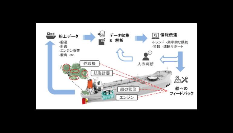 舵取センシングとビッグデータにより省エネ運航、故障予知の実現へ