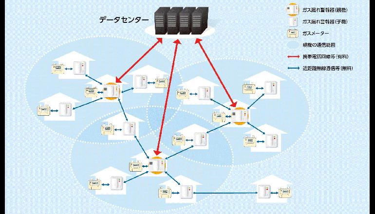 IoTのゲートウェイとして機能するガス漏れ警報器