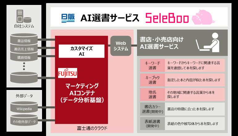 出版取次AIが本を選び魅力的な店舗づくりを支援