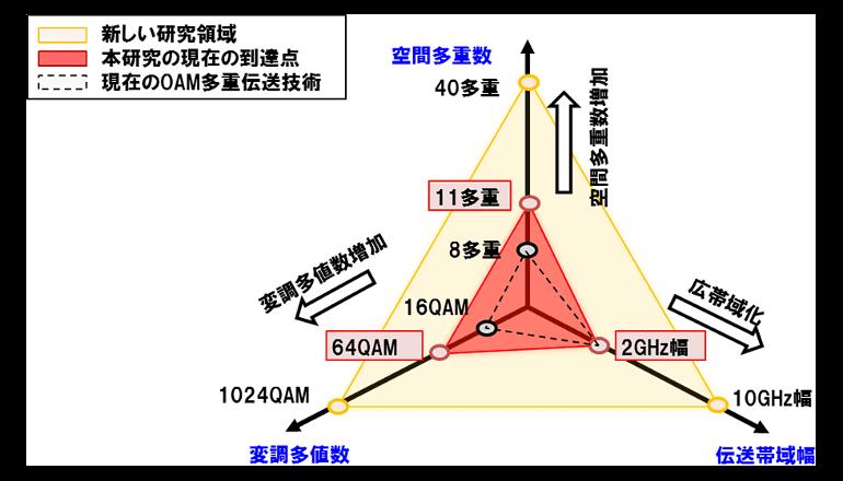 5Gの次世代を実現する革新的無線通信技術を開拓