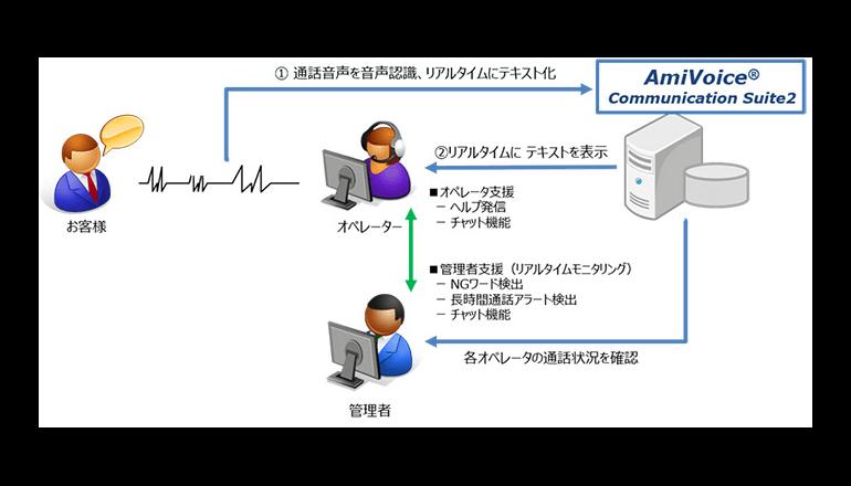 三井住友カード、コールセンター向け音声認識サービスを導入