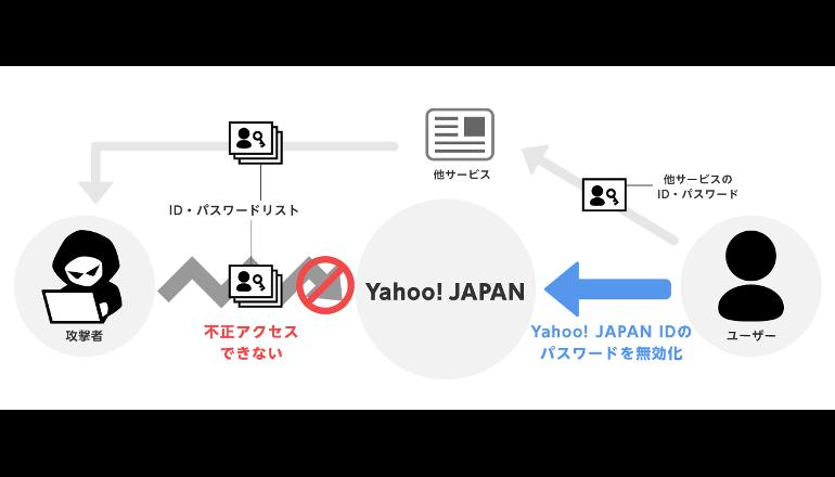 Yahoo! JAPAN、リスト型攻撃による不正アクセスを防止する機能を追加