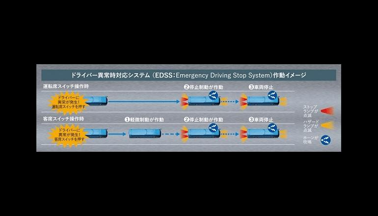 世界初の緊急対応システムにて、大型観光バスがASVになる
