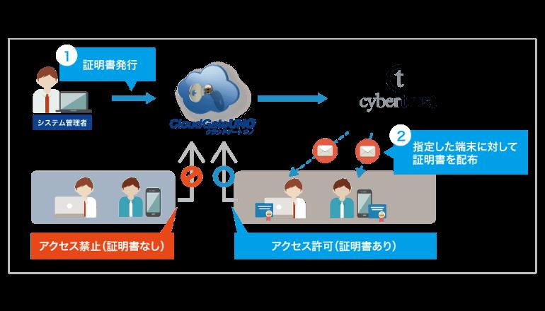 シングルサインオンサービスの管理が容易になる新機能