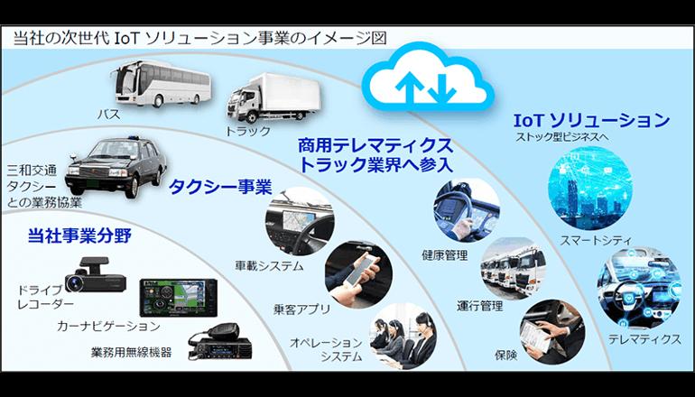 トラックの安全運転を支援できる通信型ドライブレコーダー
