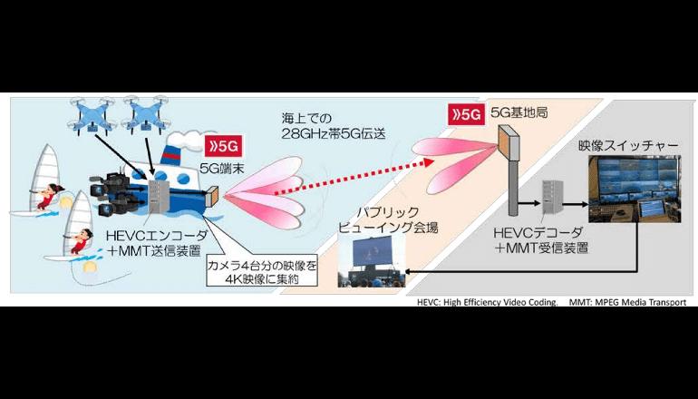 海上で5G技術を使った4K映像伝送に成功、ドコモ
