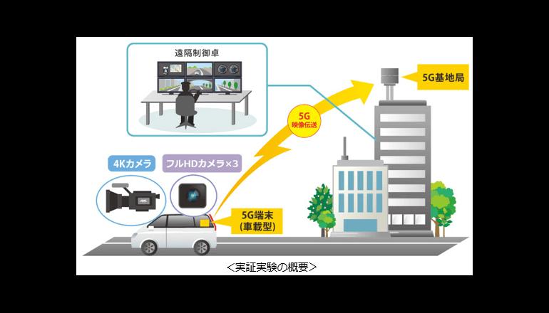 5Gを用いた移動中の車両からの4K映像リアルタイム伝送に成功、KDDI