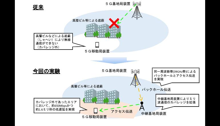 世界初、39GHz帯での無線アクセスバックホール統合伝送の屋外実験に成功