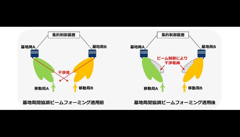 NTTドコモとNEC、ビームフォーミングを用いて干渉低減した5G通信に成功