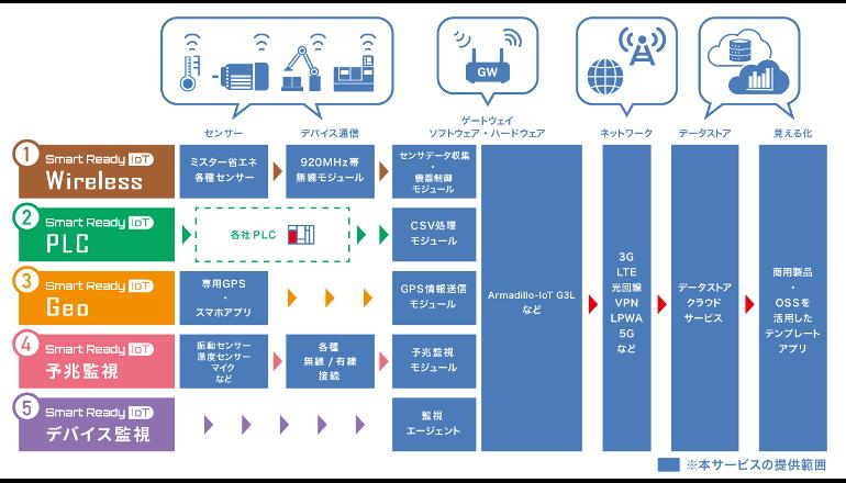 IoTシステム構築を容易化する5種のテンプレートを提供