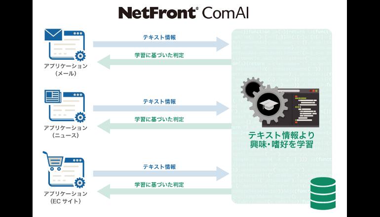 組み込み型AIエンジンでプライバシーを保護