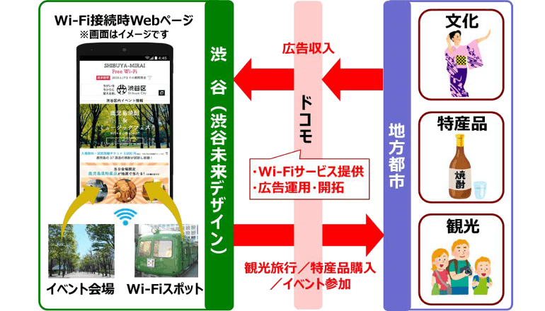 渋谷区のフリーWi-Fiを活用した地方創生ビジネスモデルの実証実験、ドコモ