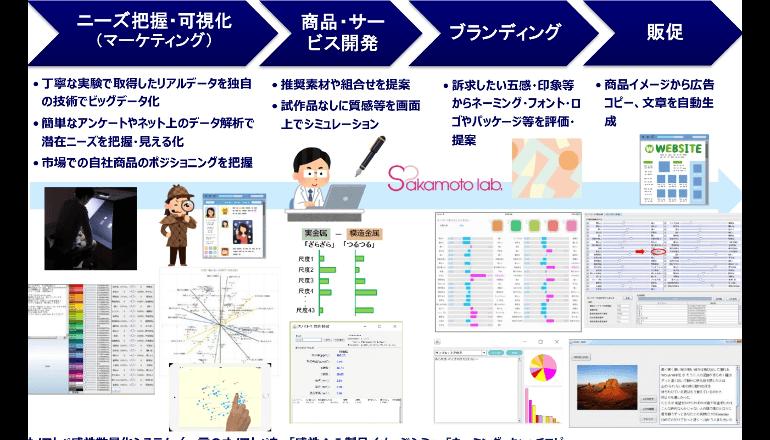 AIを活用した新たな事業領域を開拓、京王電鉄と電気通信大学