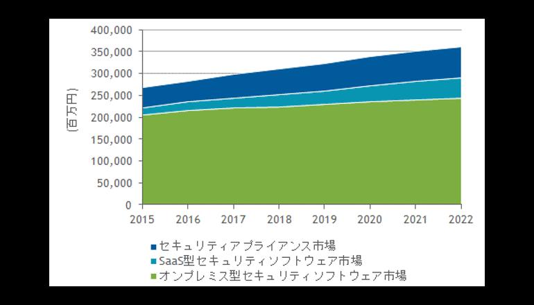 日本の情報セキュリティ市場は