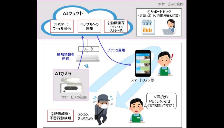 店の警備にAI、デジタルシステムの眼が窃盗を未然に防ぐ