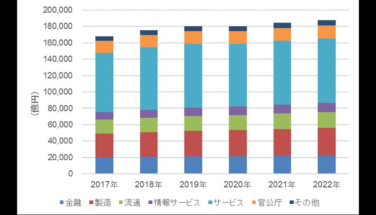 2018年の国内IT市場は17兆5,158億円、IDCが予測