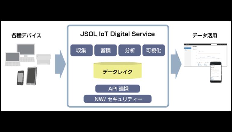 IoTを活用した新ビジネスモデルを創出する支援サービス