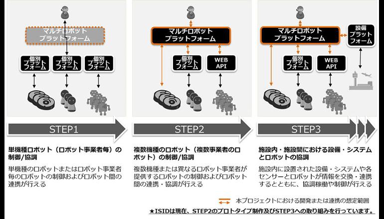 多種多様なサービスロボットを一元的に制御