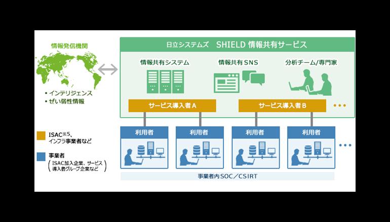 異なる組織間でサイバーセキュリティ情報を共有