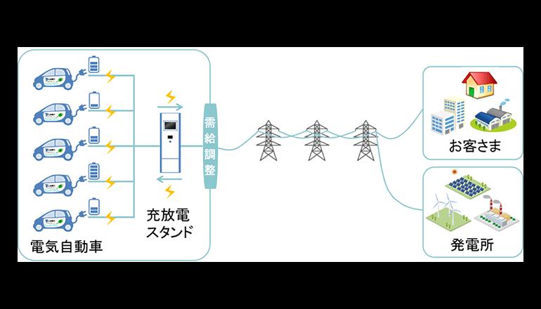 EVにより電力需給のバランスをとる、実証実験はじまる