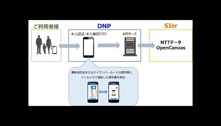DNP、「本人認証・本人確認アプリ」のサービスを拡張