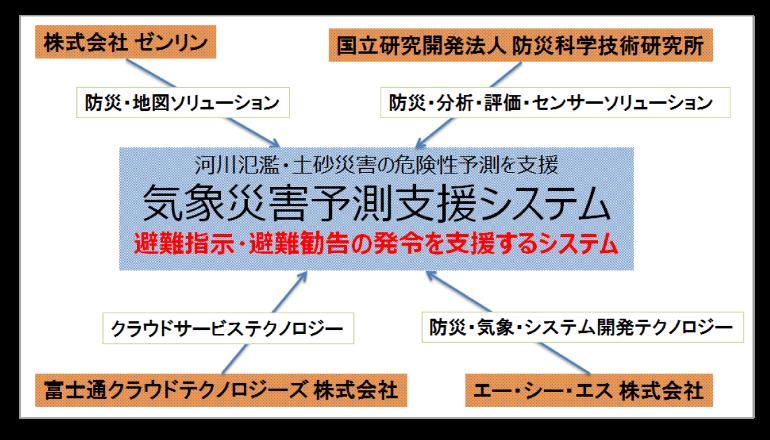 福岡県朝倉市、気象災害予測支援システムの実証実験を開始