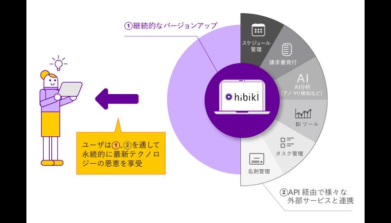 ビッグデータ活用を支援するクラウド型データベース