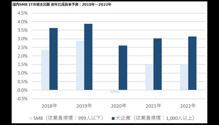 中堅・中小企業の国内ITマーケット、プラス成長だが低調