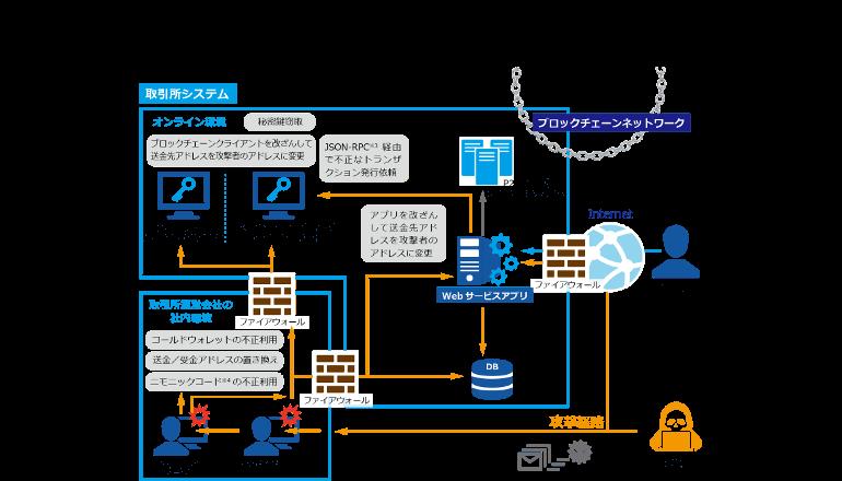 ブロックチェーン診断サービスを拡張し、システム全体のセキュリティ対策を強化