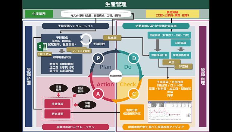 日立システムズ、製造業向け生産管理システムを機能強化
