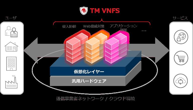 ネットワーク仮想化環境の包括的なセキュリティ対策が可能に